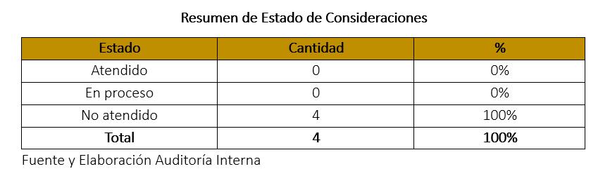 """Las 4 consideraciones emitidas por Auditoría Interna a la Municipalidad de Belén se encuentran en estado """"No Atendidas""""."""