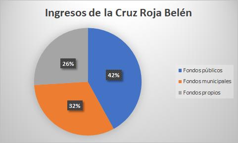 Composición de los ingresos de la Cruz Roja en Belén.