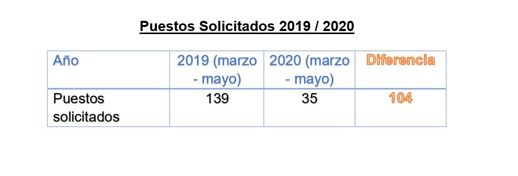 Los puestos solicitados presentan una clara disminución entre el año 2019 y el 2020.