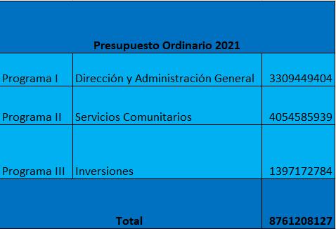 Esta es la distribución del presupuesto ordinario 2021 según los distintos programas que conforman el Plan Operativo Anual.