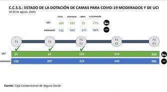 De acuerdo con proyecciones de la CCSS, a finales de septiembre se habrá llegado a la capacidad máxima de UCI, para pacientes COVID-19.