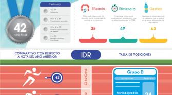 Resultados obtenidos por la Municipalidad según la evaluación del IDR.