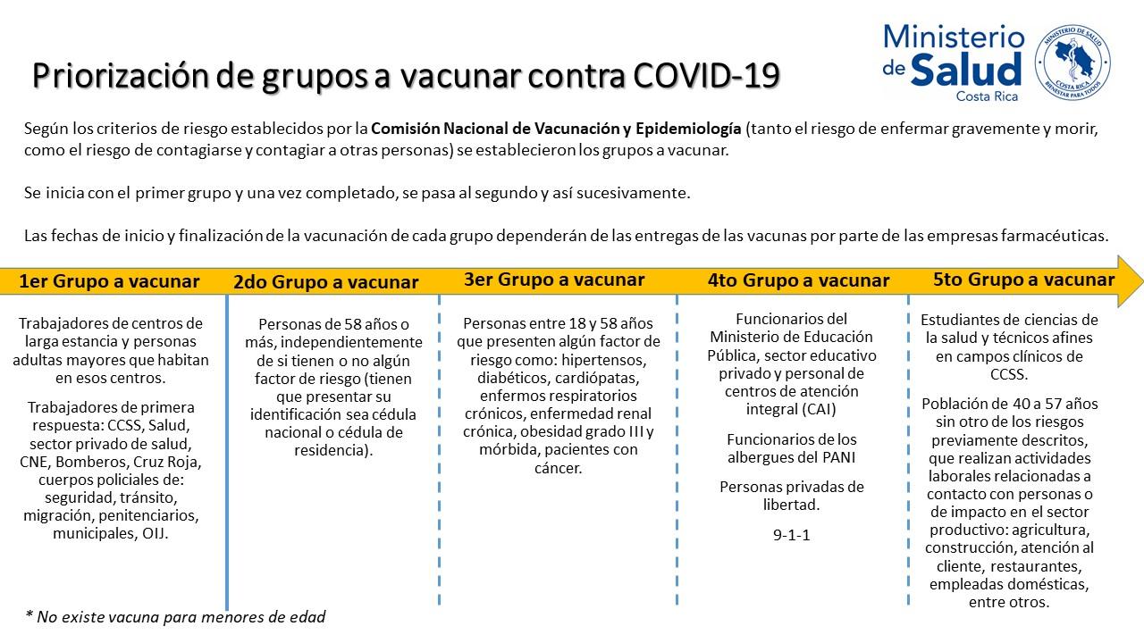 Priorización de grupos a vacunar.