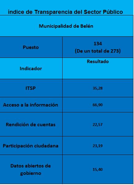 Resultados del Índice de Transparencia Municipal obtenidos por la Municipalidad de Belén.