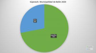 La ejecución presupuestaria del 2020 dejó a la Municipalidad de Belén con superávit libre y específico.