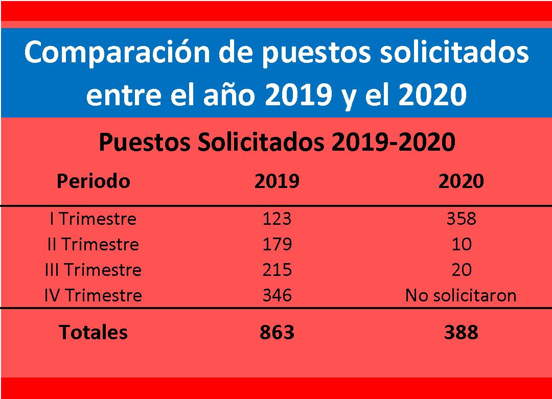 Comparación de puestos solicitados entre el año 2019 y el 2020.