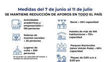 Medidas que regirán hasta el 11 de junio de 2021..