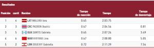 En el heat clasificatorio Beatris se ubicó en la segunda posición.