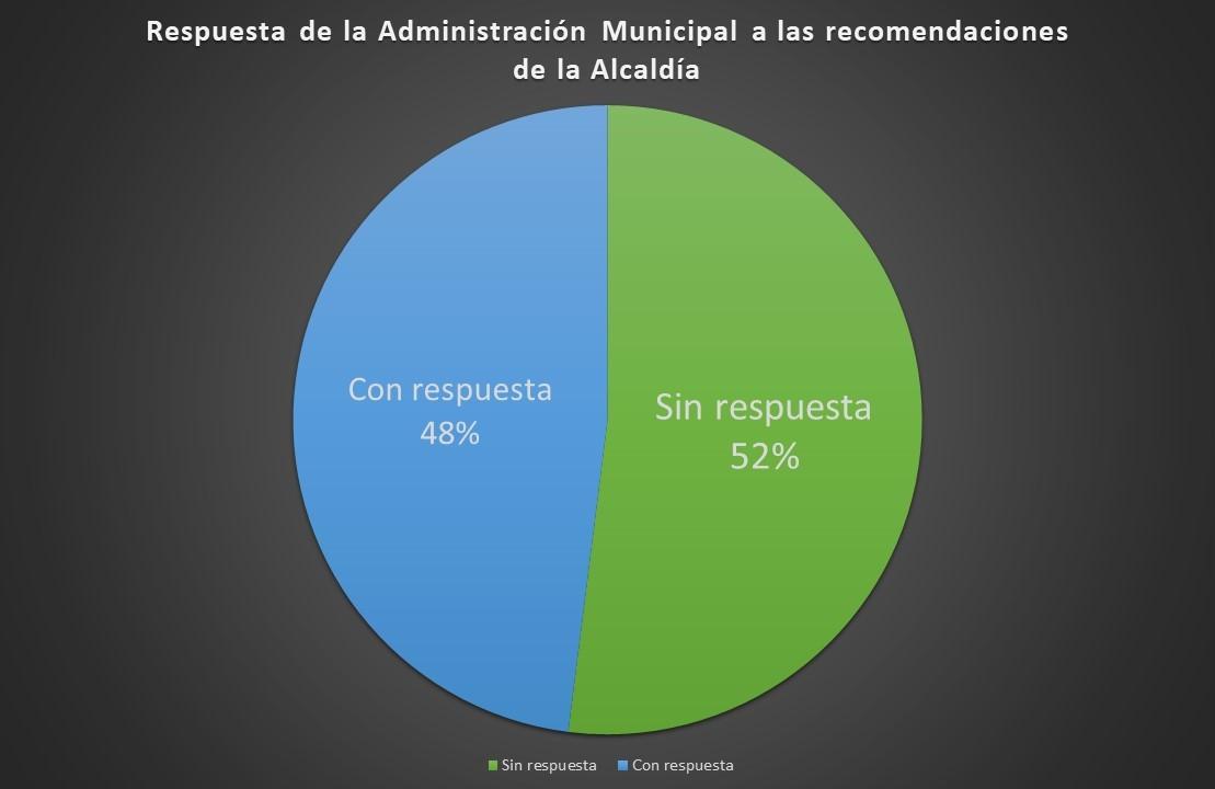 De un total de 304 recomendaciones, la Administración solo ha dado respuesta a un 42%, es decir, contestó 128 recomendaciones únicamente.