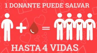 La donación de sangre es una de las prácticas que contribuye a salvar vidas.